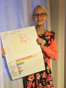 Amy Huikeshoven met haar uitwerkingen.